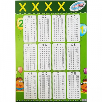 Posters - Multiplication Tables